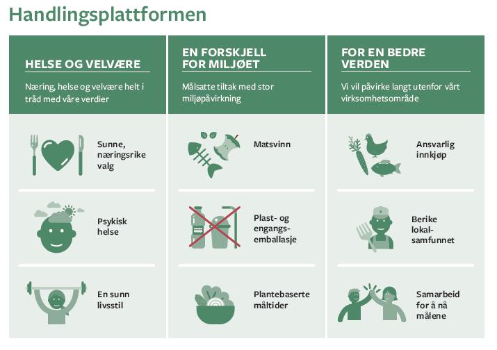 Compass Group Norges handlingsplattform; grafikk